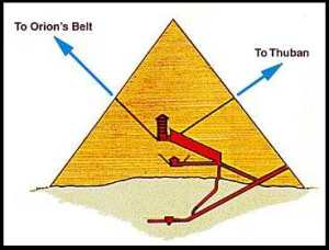 Aqui podemos ver un mapa esquemático de la pirámide de Keops, Si pillas la linea azul vas directo a Orión, pero si pillas la linea verde te metes de lleno en Thuban (Alfa Draconis)